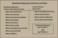 009018 - هنر عملیات: طراحی و مرکز ثقل