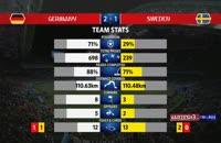 آمار کلی بازی آلمان - سوئد در جام جهانی 2018