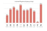اموزش امنیت وردپرس-قسمت معرفی