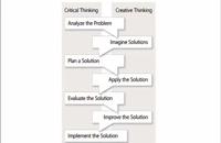 070006 - Effective Problem Solving