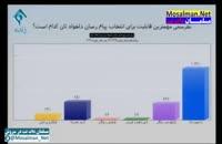 مهمترین اولویت ایرانی ها برای پیام رسان های داخلی