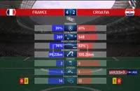 آمار کلی بازی فرانسه-کرواسی ؛ فینال جام جهانی 2018