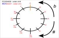 006003 - تئوری موسیقی سری اول
