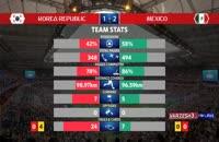 آمار کلی بازی کره جنوبی - مکزیک در جام جهانی 2018