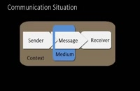 070024 - Part 5 of the Communication Situation: What Is the Context of This Message